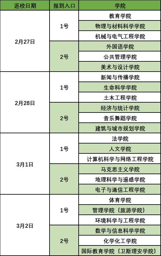 2021广州大学春季开学返校时间(附返校要求)