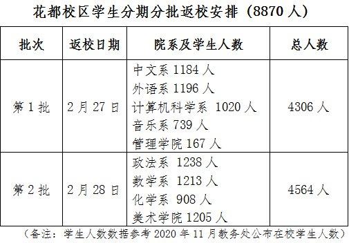2021广东第二师范学院春季返校时间安排