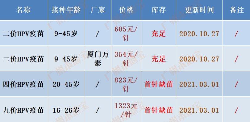 广州黄埔区黄埔街宫颈癌疫苗多少钱一针?