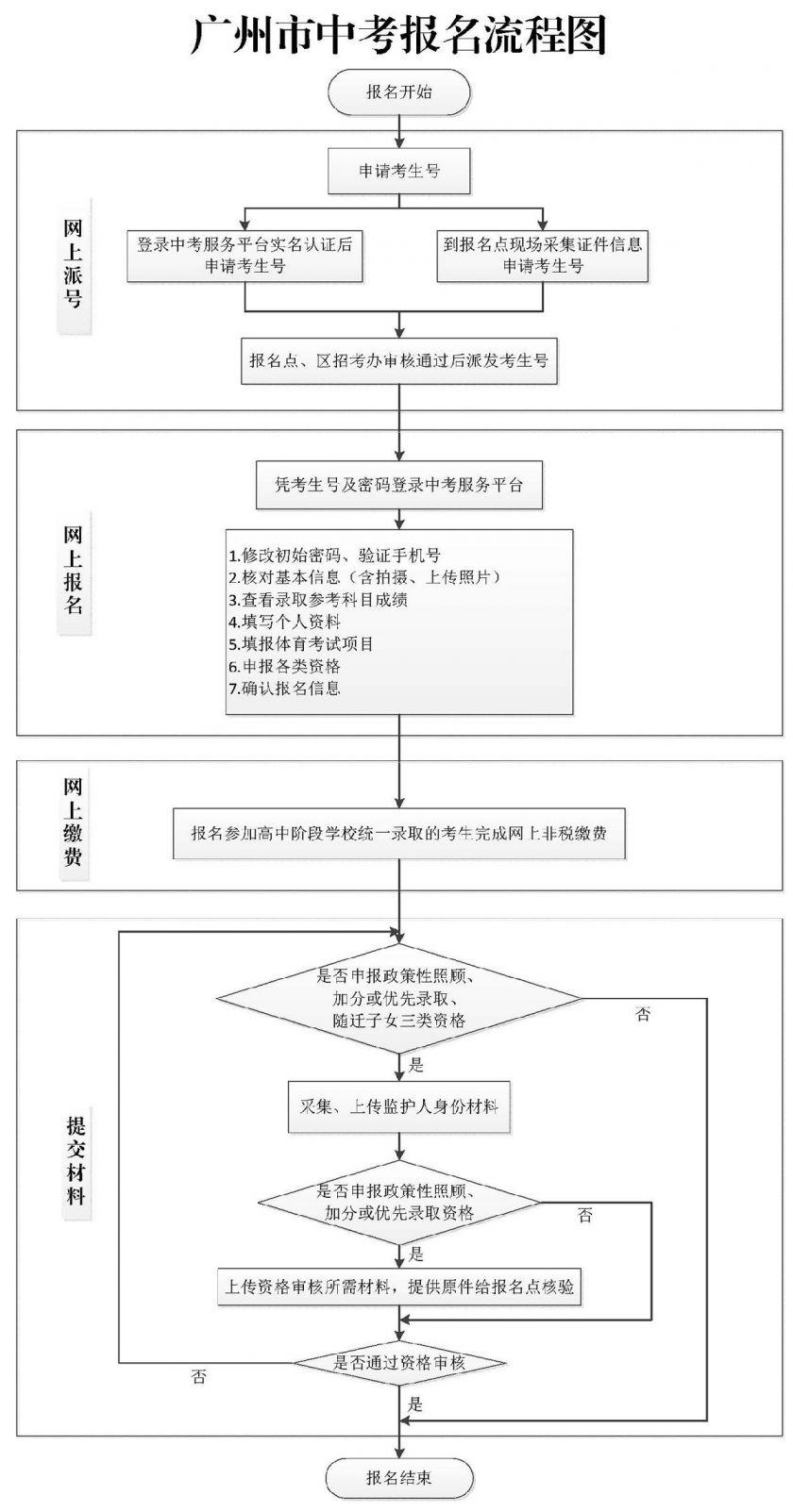 2021广州市中考报名流程图