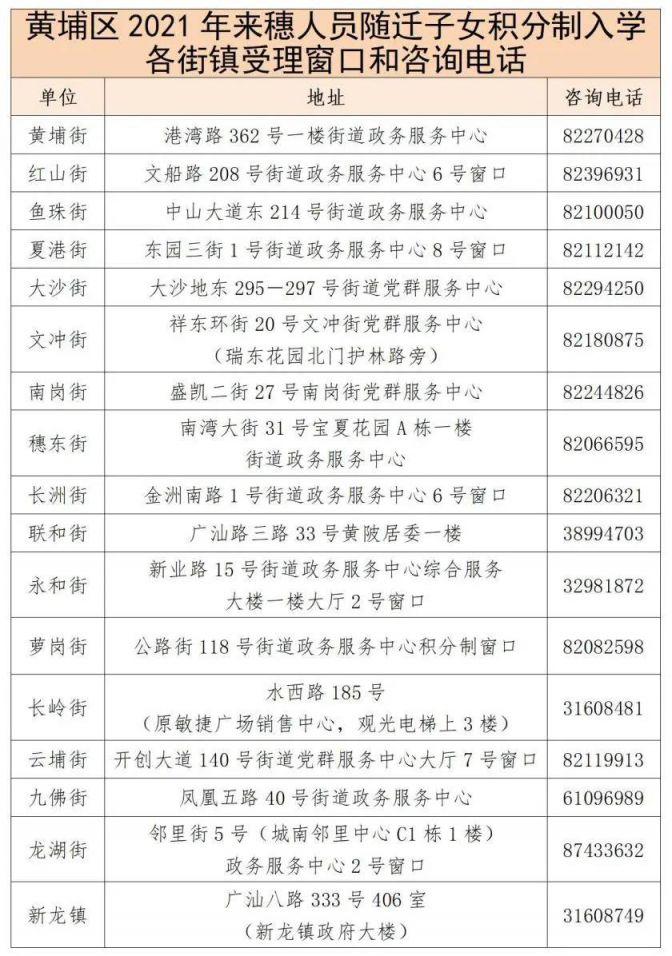 2021黄埔区积分入学资料审核需要去现场办理吗?