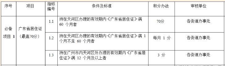 2021广州积分入学居住证可以积多少分
