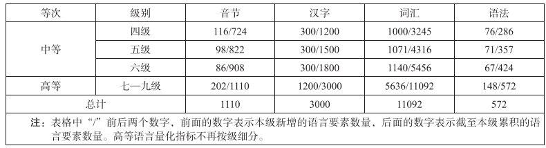 国际中文教育中文水平分几个等级