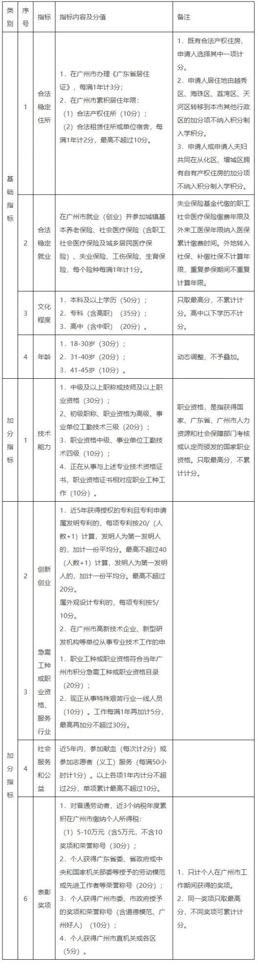 广州海珠区2021积分入学怎么安排学位?