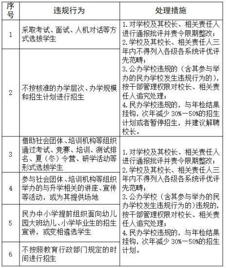 2021广州市义务教育学校招生工作指导意见(征求意见稿全文)