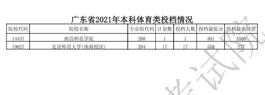 广东2021年本科体育类统考最低投档分