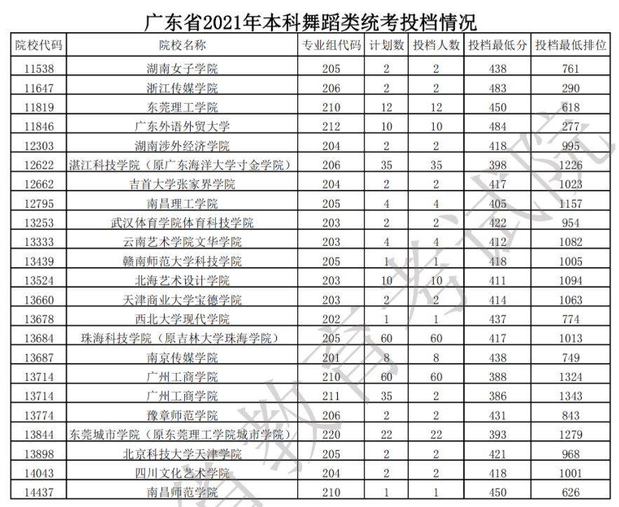 2021年广东本科舞蹈类统考最低投档分数线