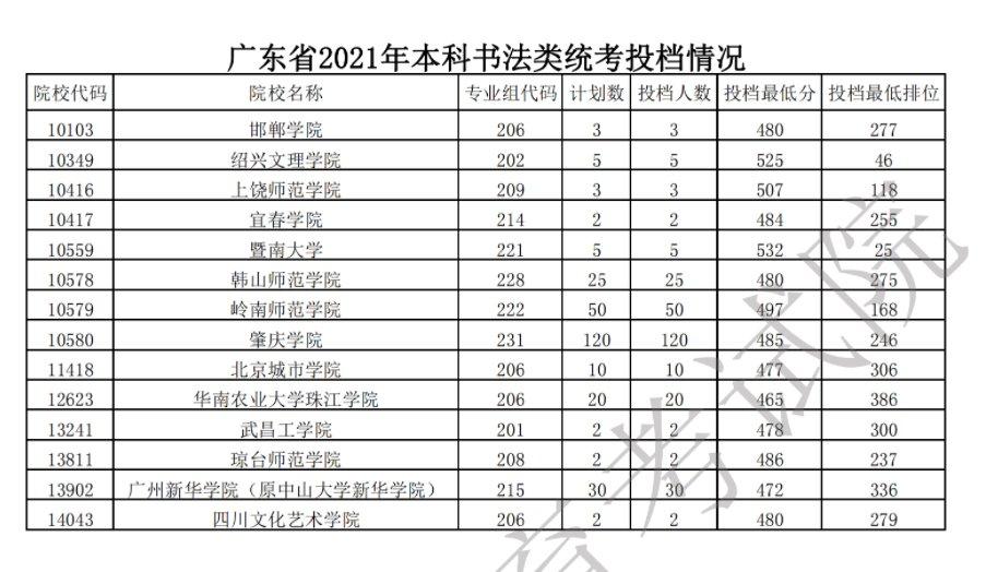 广东2021年本科书法类统考最低投档分数线