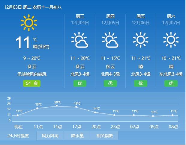 2019年12月3日广州天气晴天 10℃~21℃