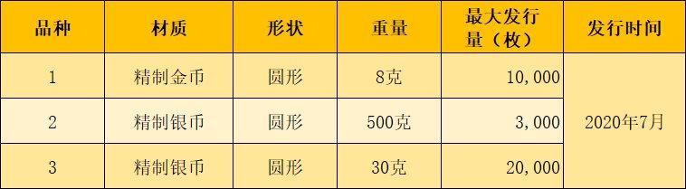2020世界遗产良渚古城遗址金银纪念币发行时间及发行规格