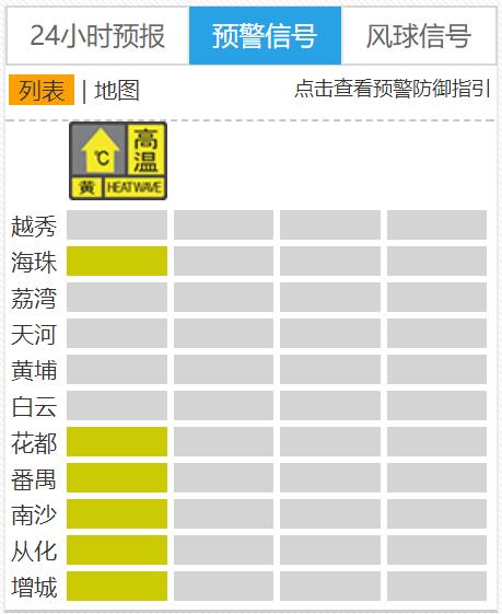 2019年8月13日广州天气多云到阴天 有雷阵雨 27℃~35℃