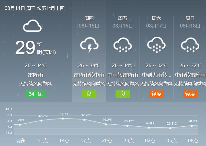 2019年8月14日广州天气多云间阴天 有雷阵雨27℃~35℃
