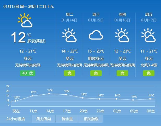 2020年1月13日广州天气多云到晴 13℃~21℃