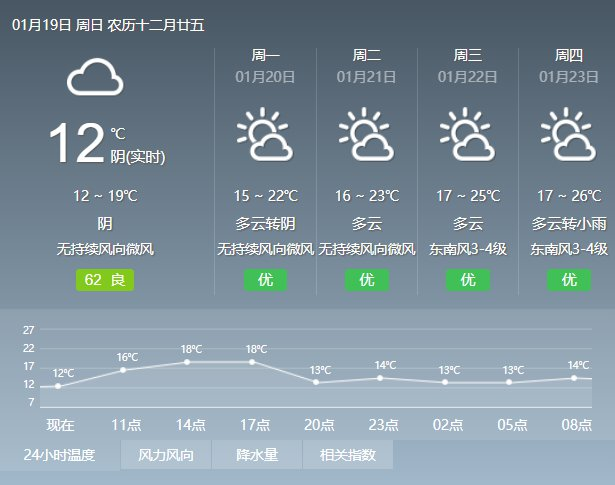 2020年1月19日广州天气多云到阴天 局部有零星小雨 13℃~19℃