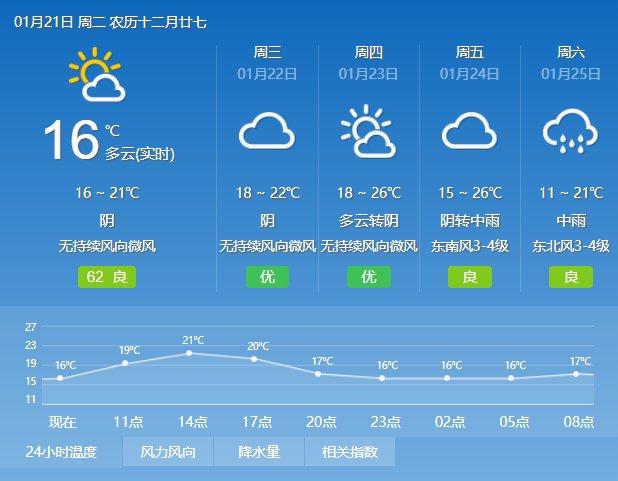 2020年1月21日广州天气多云间阴天 16℃~20℃