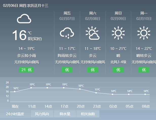 2020年2月6日广州天气多云转小雨 14℃~20℃
