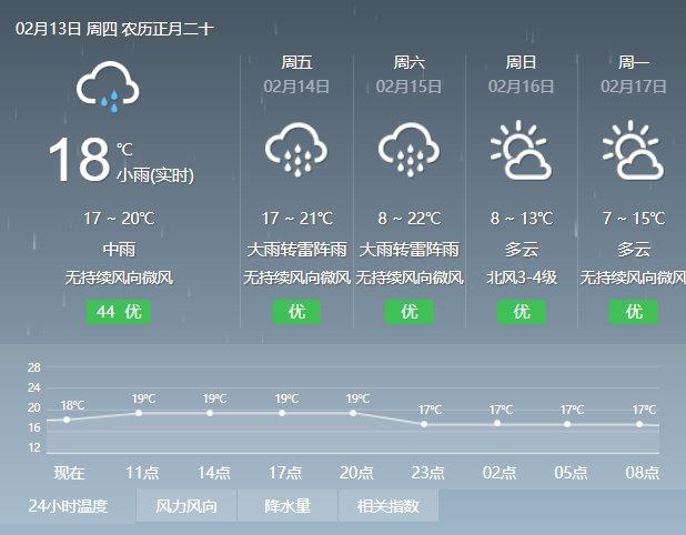 云台山天气预报