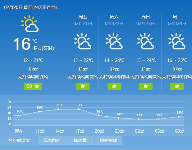 2020年2月20日广州天气多云到晴 12℃~22℃