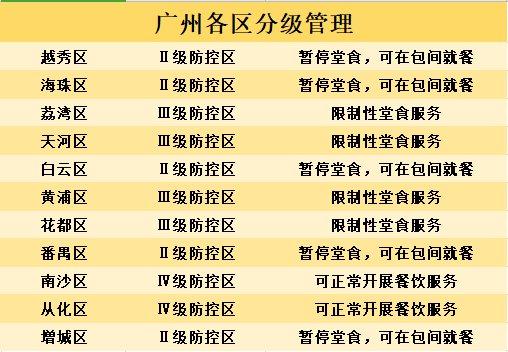 广州哪些餐厅可以开放堂食了?