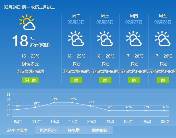 2020年2月24日广州天气多云到阴天 局部有小雨 17℃~25℃