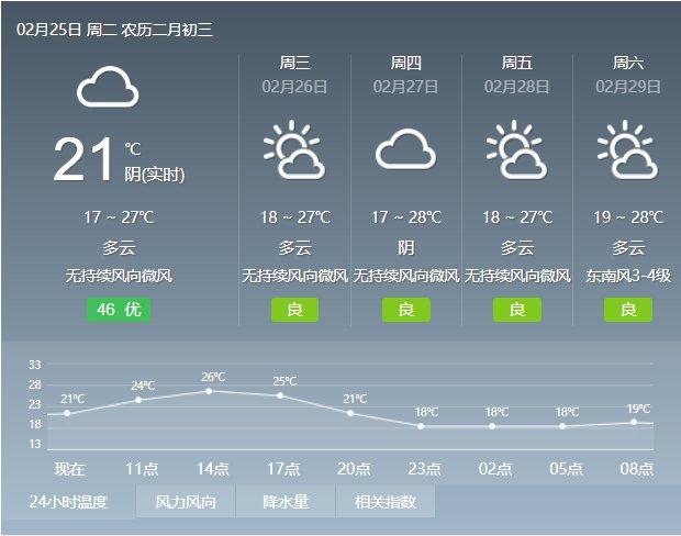 2020年2月25日广州天气多云到阴天 有零星小雨 18℃~27℃
