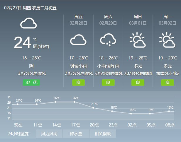 2020年2月27日广州天气多云间晴 17℃~28℃