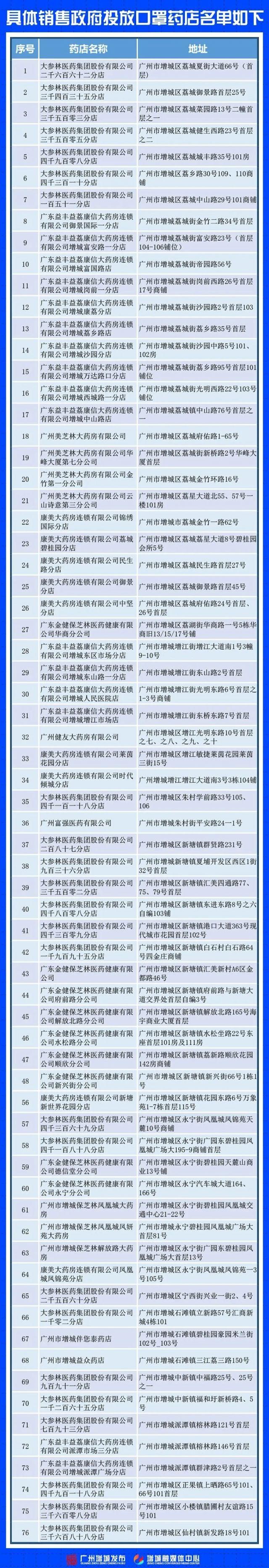 广州增城区口罩中签后怎么购买