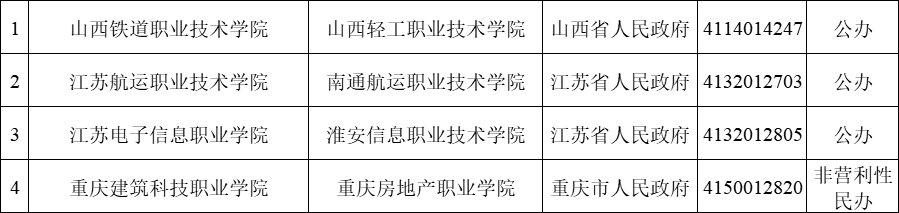 2020年教育部撤销3所高校 新设立56所高校(附具体名单)