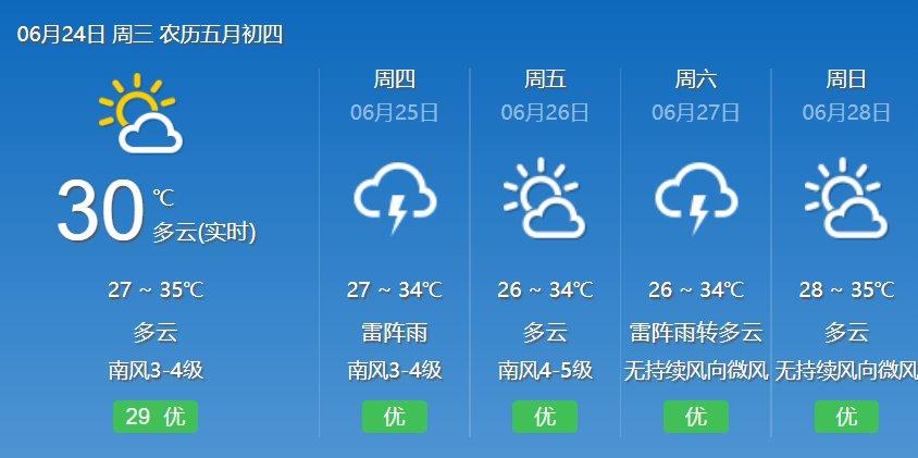 2020年6月24日广州天气晴到多云 有雷阵雨局部大雨