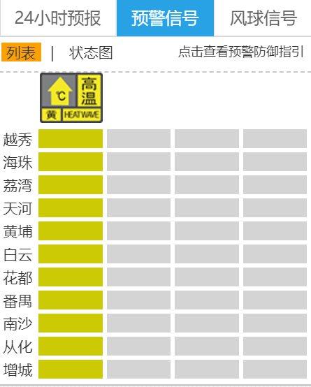 6月24日广州全市高温黄色预警生效中 注意防暑降温