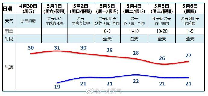 2021广州五一天气大概多少度(气温 穿衣指南)