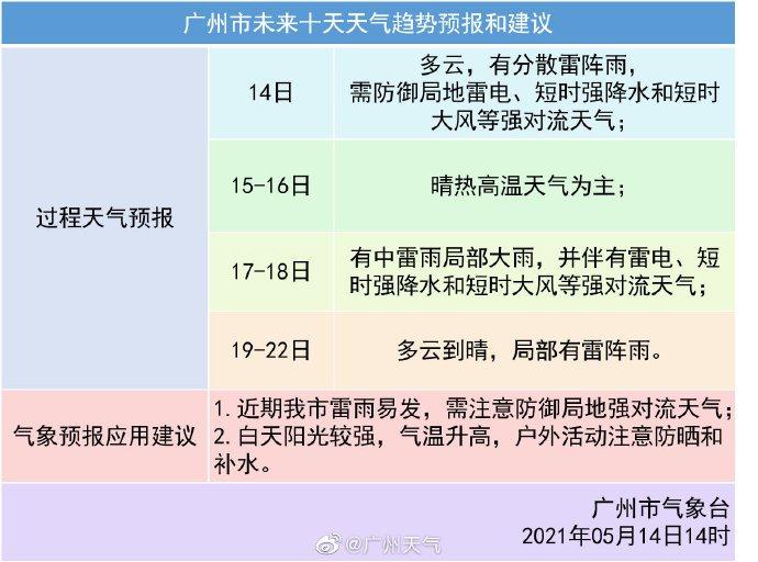 2022年5月14日广州启动气象灾害应急响应