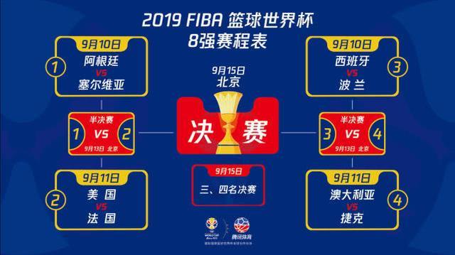 2019男篮世界杯8强是哪些国家?