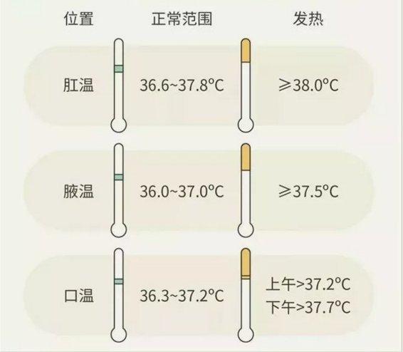人的体温测量多少度是正常的?