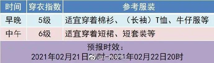 广州2021年2月25日周四开始有雨