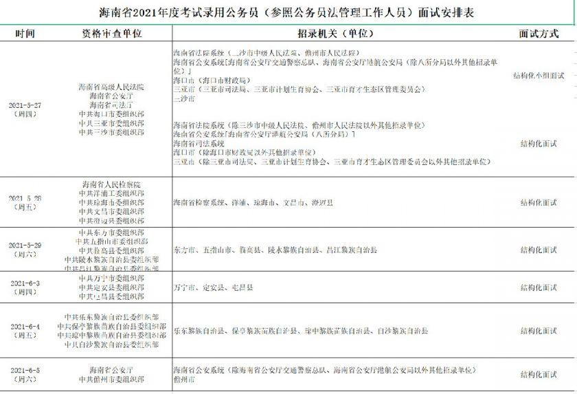 海南省考面试时间2021