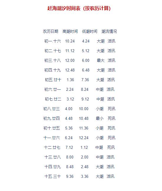 2019海南潮汐时间表