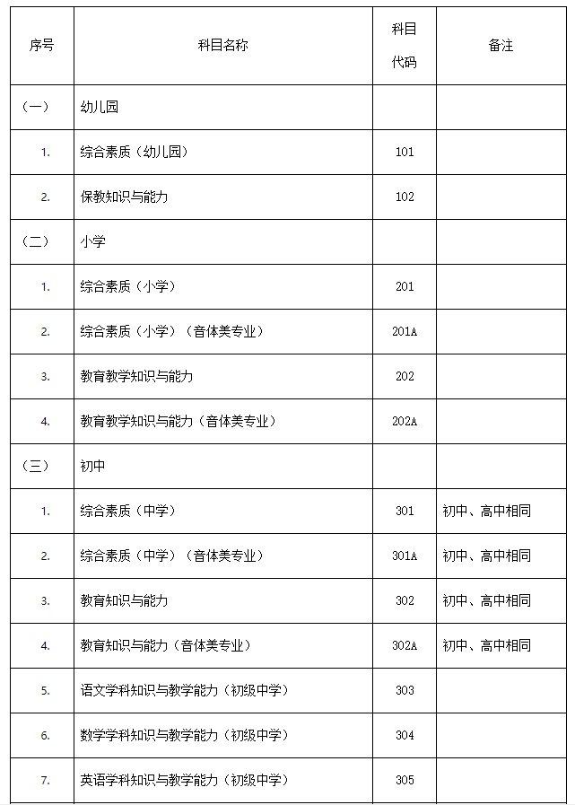 邯郸教师资格证考试内容与科目