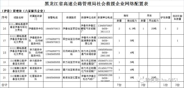 黑龙江高速公路路段咨询电话及救援电话一览