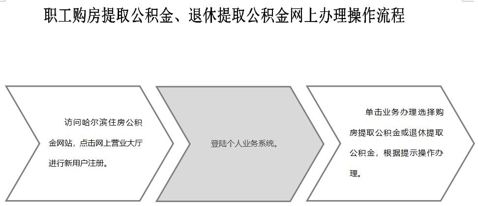 哈尔滨公积金政策最新变动信息(提取、贷款)