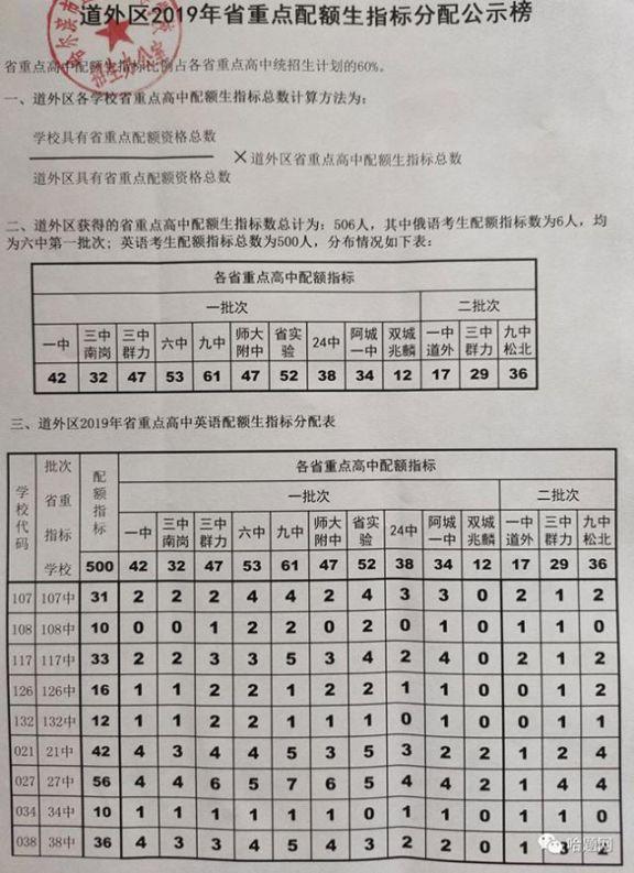 2019哈爾濱中考各校配額表