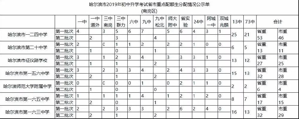 2019哈爾濱中考重點高中配額表