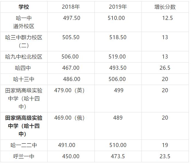 2019哈尔滨高中录取分数线