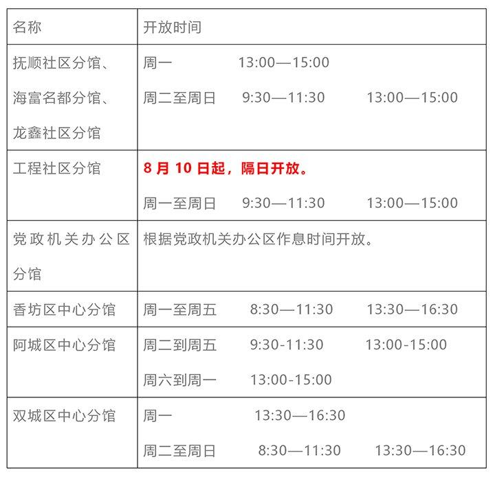 2020哈尔滨图书馆社区分馆开放时间