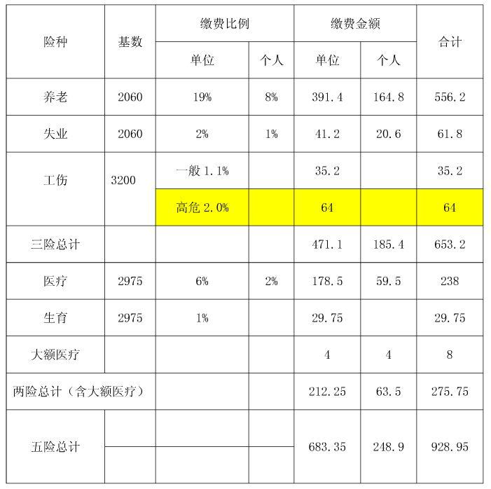 2015年菏泽社保缴费基数和比例