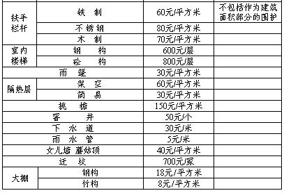 引江济淮工程合肥拆迁范围及补偿标准汇总