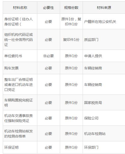 合肥三轮汽车注册登记办理指南(办理地点 材料 流程)