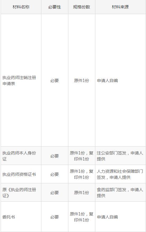 合肥执业药师注销注册办理指南