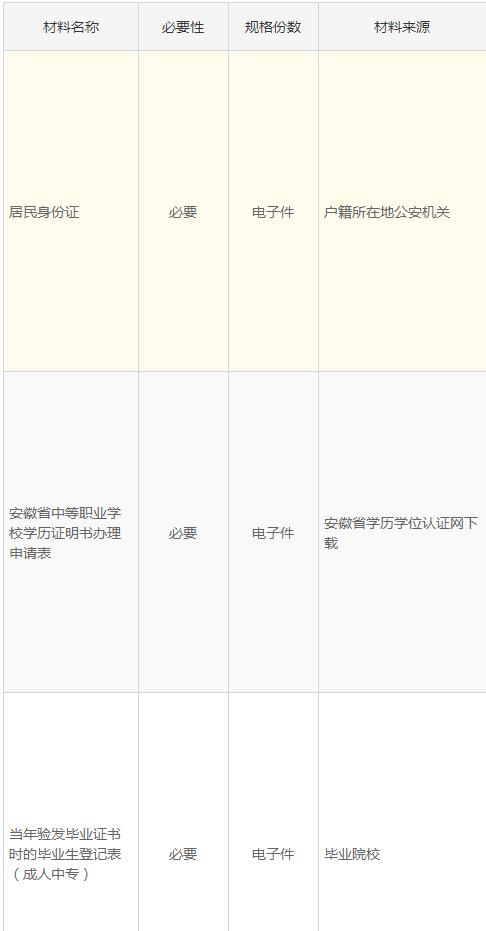 安徽省中等职业学校学历证明书办理指南