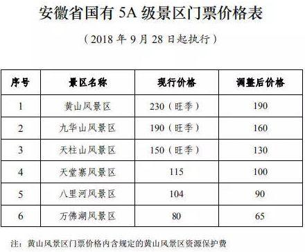 2018安徽一批5A景区大降价(附降价景区名单)